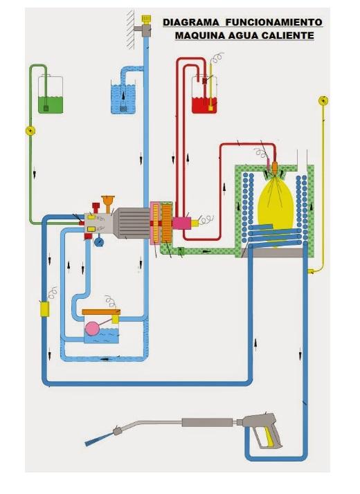 Funcionamiento hidrolimpiadora agua caliente